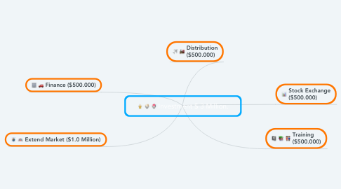 Mind Map: Investment $ 3 Million.