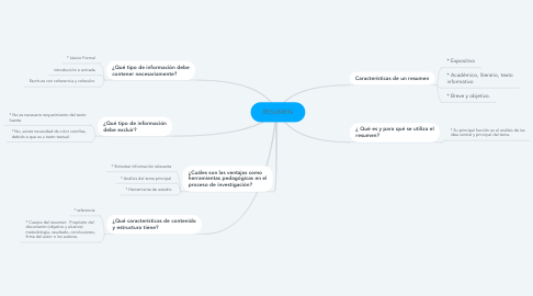 Mind Map: RESUMEN