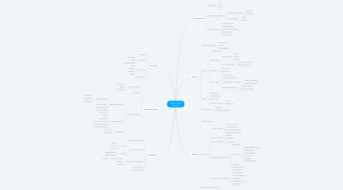 Mind Map: Software Testing Foundation