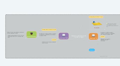 """Mind Map: Ejemplos y Usos basicos del """"A y AN"""" en ingles"""