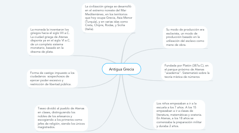 Mind Map: Antigua Grecia