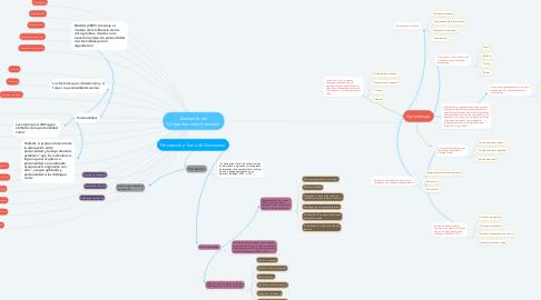 Mind Map: Elementos del Comportamiento Individual.