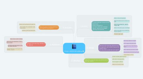 Mind Map: Philip's ADDIE MindMap