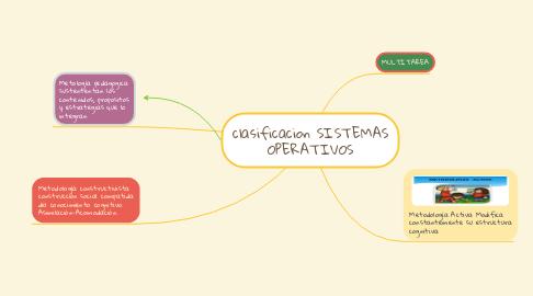Mind Map: clasificacion SISTEMAS OPERATIVOS