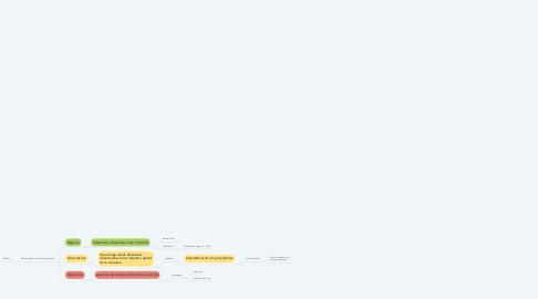 Mind Map: LA ESTRATEGIA