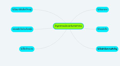 Mind Map: ปัญหาการแบ่งเวลาในการทำงาน