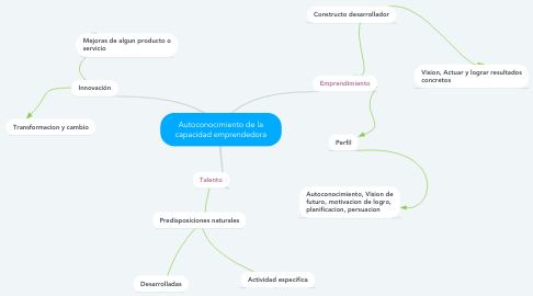 Mind Map: Autoconocimiento de la capacidad emprendedora