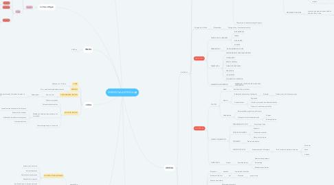 Mind Map: MEDICINA ANTIGÜA