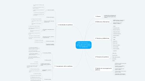 Mind Map: DIRECTRICES PARA LA AUDITORÍA DE SISTEMAS DE GESTIÓN DE CALIDAD Y/O AMBIENTAL
