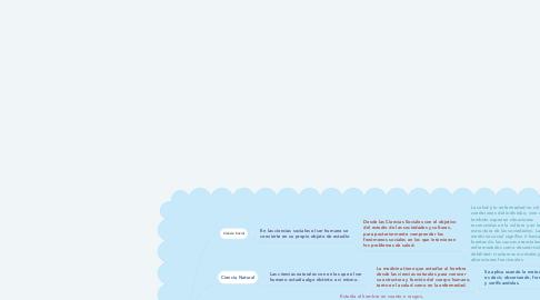 Mind Map: La medicina