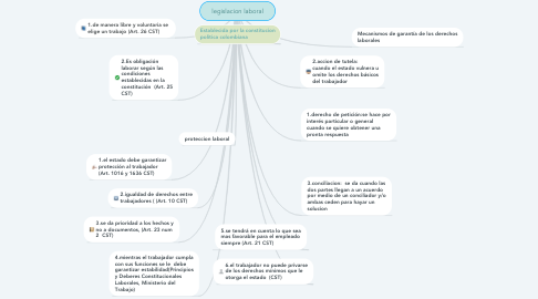 Mind Map: legislacion laboral