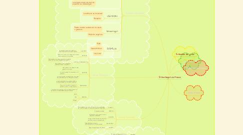 Mind Map: Estrategias de Marca