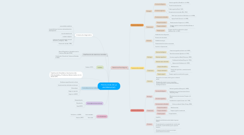 Mind Map: PSICOLOGÍA DE LA ANORMALIDAD