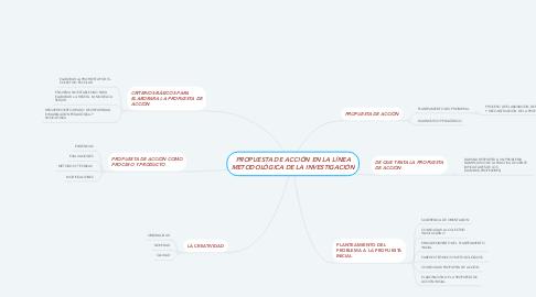 Mind Map: PROPUESTA DE ACCIÓN EN LA LÍNEA METODOLÓGICA DE LA INVESTIGACIÓN