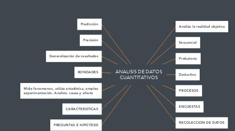Mind Map: ANALISIS DE DATOS CUANTITATIVOS