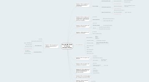 Mind Map: Ley del ISR: Título IV  De las Personas Físicas