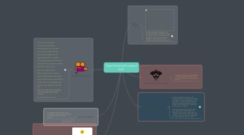 Mind Map: Tipos de ilustración según el brief.