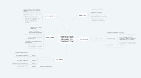 Mind Map: ORGANIZACIÓN MUNDIAL DEL COMERCIO(OMC)