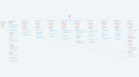 Mind Map: Sprint