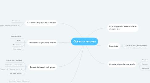 Mind Map: Qué es un resumen