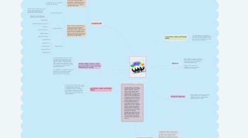 Mind Map: LA SOLIDARIDAD Y EL BUEN VIVIR