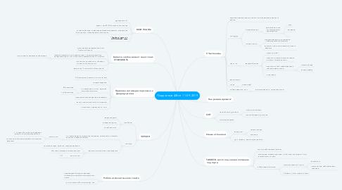 Mind Map: Поручения АВ от 11-09-2019