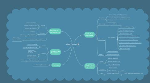 Mind Map: Viaje Tayrona