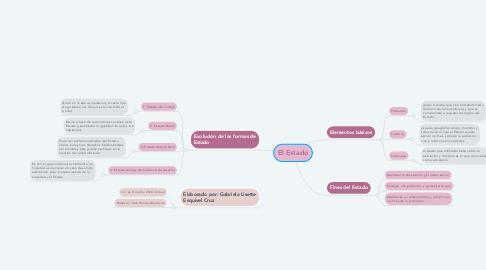 Mind Map: El Estado