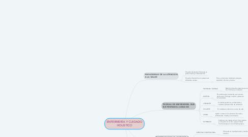 Mind Map: ENFERMERÍA Y CUIDADO HOLISTICO