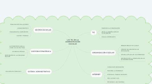 Mind Map: LAS TIC EN LA ADMINISTRACIÓN ESCOLAR