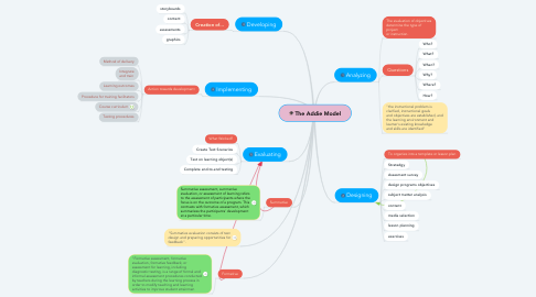 The Addie Model | MindMeister Mind Map