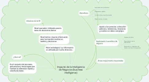 Mind Map: Impacto de la Inteligencia de Negocios (business intelligence)