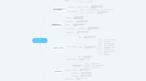Mind Map: LOS ORÍGENES: EL COMIENZO DEL A VIDA
