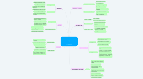 Mind Map: Ciberdelitos