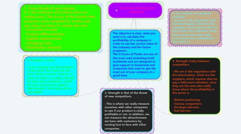 Mind Map: THE FIVE FORCES OF PORTER
