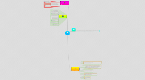 Mind Map: Visual Basic.
