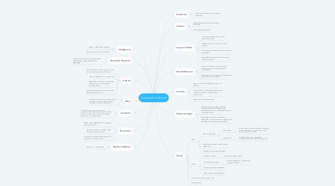 Mind Map: Lactancia materna