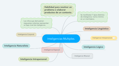 Mind Map: Inteligencias Multiples.
