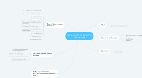 Mind Map: Componentes de la logística internacional