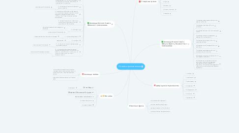 Mind Map: Основы православия