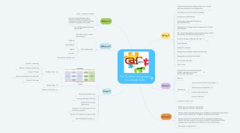 Mind Map: The Common Assessment Framework (CAF)