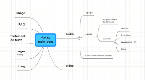 Mind Map: fichestechniques