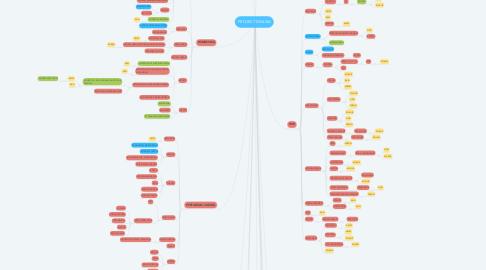 Mind Map: PROJECT DINUSA