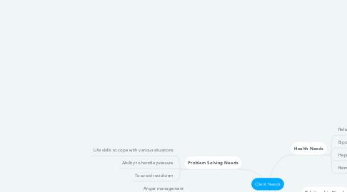Mind Map: Client Needs