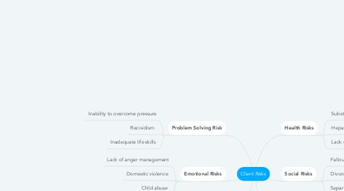 Mind Map: Client Risks