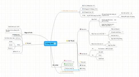 Mind Map: Lương Anh