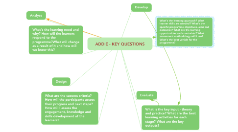 Mind Map: ADDIE - KEY QUESTIONS
