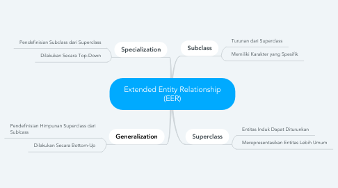 Mind Map: Extended Entity Relationship (EER)