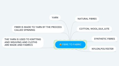Mind Map: FIBRE TO FABRIC