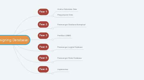 Mind Map: Designing Database